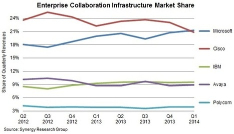 Take that, Cisco: Microsoft is Tops in Enterprise Collaboration | Digital-News on Scoop.it today | Scoop.it