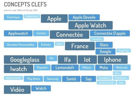 Les objets connectés : un nouveau business pour le Social Media Monitoring ? | Marketing | Scoop.it
