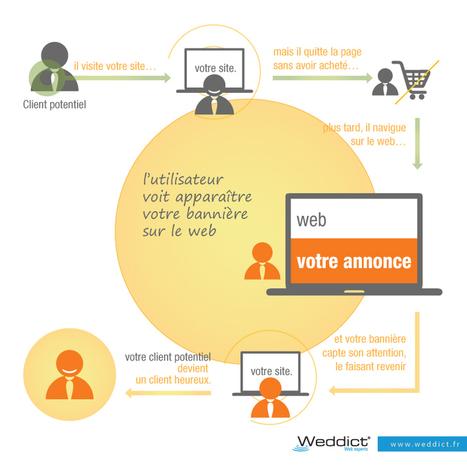 Le reciblage publicitaire (retargeting) : comment ça marche ? - Weddict : agence web & référencement | Sophia-Antipolis.pro | Scoop.it
