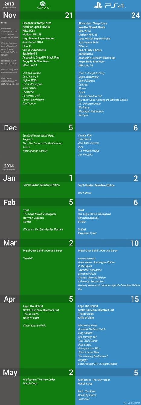 TEC » Todos los juegos para PlayStation 4 VS Xbox One   playstation 4   Scoop.it