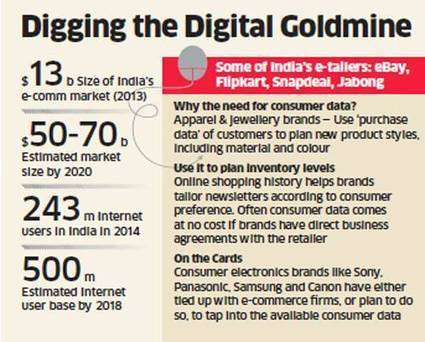 As online shopping booms, big brands like Canon and Samsung turn to e-tailers ... - Economic Times | Websites - ecommerce | Scoop.it
