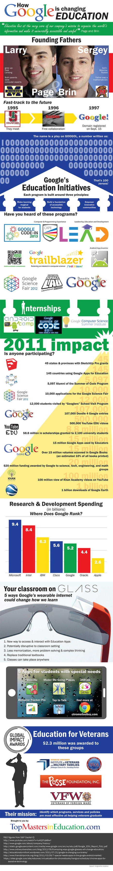 How Google Is Changing Education [INFOGRAPHIC] #Google #education | creativity and innovation | Scoop.it