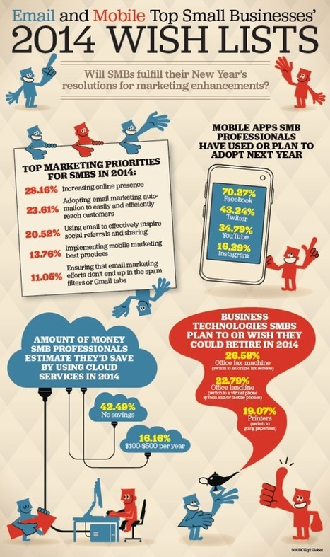 Stratégie Webmarketing : Les Actions à travailler en 2014   communication, marketing, mobile, web, media   Scoop.it