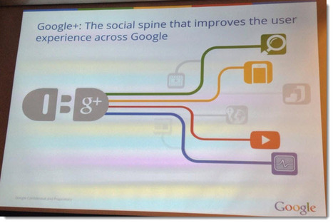 How does Google's Hummingbird Update Impact Social Media Marketers? | Google | Scoop.it