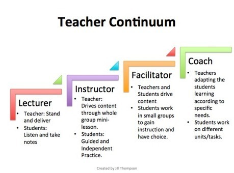 The Shift of the Role of the Teacher | ENT | Scoop.it