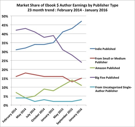 February 2016 Author Earnings Report: Amazon's Ebook, Print, and Audio Sales – Author Earnings | On Writing | Scoop.it