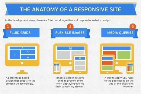 Why Responsive Web Design is Good for SEO? | Content Creation, Curation, Management | Scoop.it