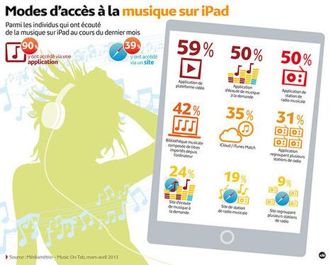 Parmi les multiples usages que l'on peut faire d'une tablette, l'écoute de la musique en est un privilégié.   BiblioLivre   Scoop.it