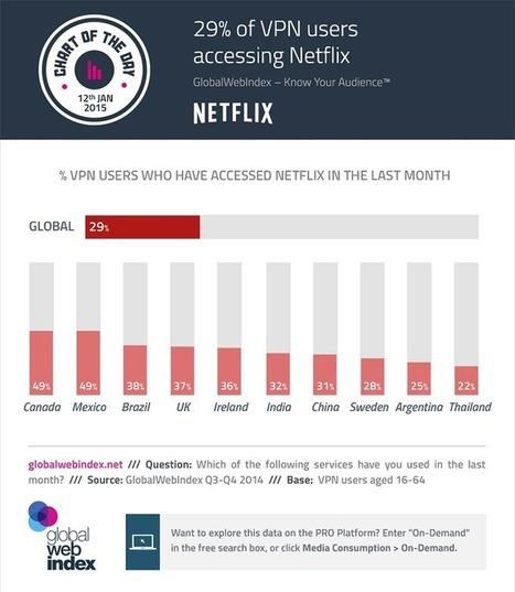 29 % des utilisateurs de VPN s'en servent pour accéder à Netflix | Social Media, etc. | Scoop.it