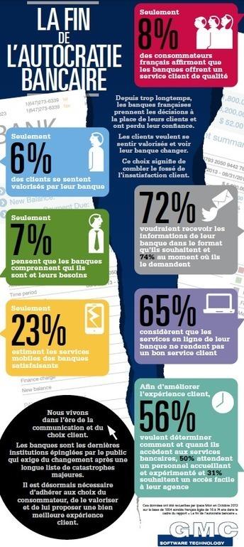 Plus de la moitié des français se sentent peu considérés par leur banque !   La news de Patbol   Scoop.it