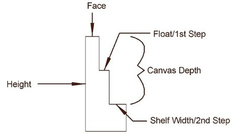 (EN) - Picture Frame Moulding Terminology | Vermont Hardwoods | Glossarissimo! | Scoop.it