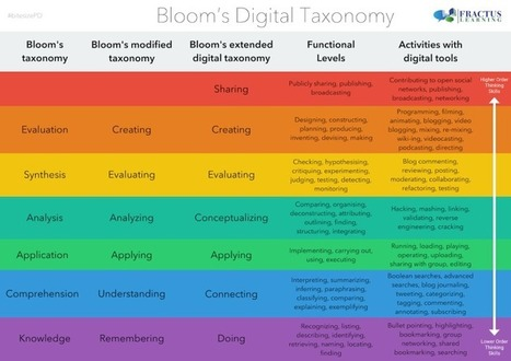 Bloom's 'Digital' Taxonomy - Printable Reference Table - FRACTUS LEARNING | 21st C Education | Scoop.it