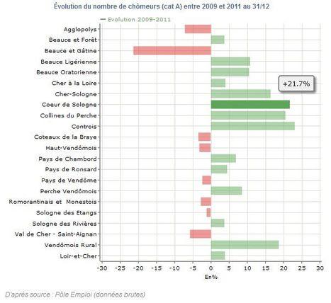 Chômage en forte augmentation autour de Nouan-le-Fuzelier   Autour de Nouan-le-Fuzelier   Scoop.it