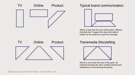 Lost In Transmedia: Transmedia Storytelling – the secrect sauce of marketing | Digital Cinema - Transmedia | Scoop.it