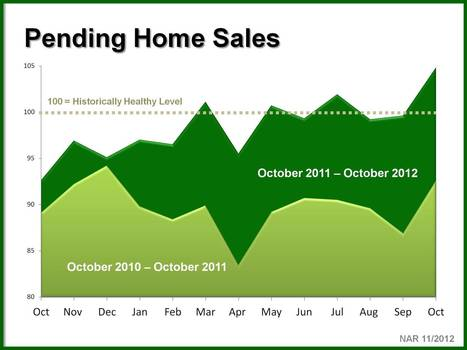 Was 2012 a Better Year for Real Estate Than 2011? | Investment Property | Scoop.it