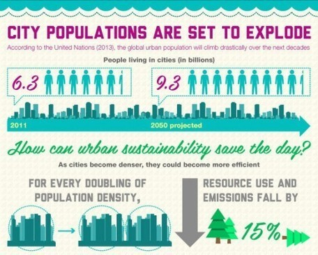 INFOGRAPHIC: How Green Cities Can Help Sustain the Future | green infographics | Scoop.it