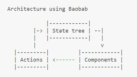 Handling complex state with Baobab | Angular.js and Google Dart | Scoop.it