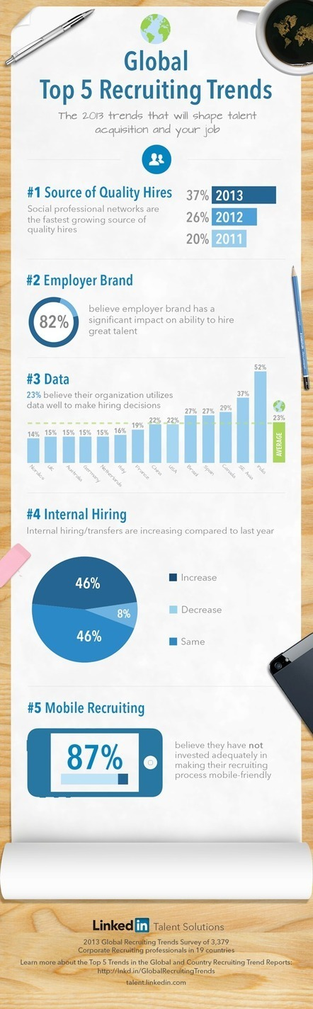 What are the Top 5 Global Recruiting Trends in 2013? [INFOGRAPHIC] | Liberating Genius | Scoop.it