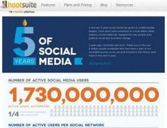 Quanto valgono i social network? | Blog PMI.it | Marketing_me | Scoop.it