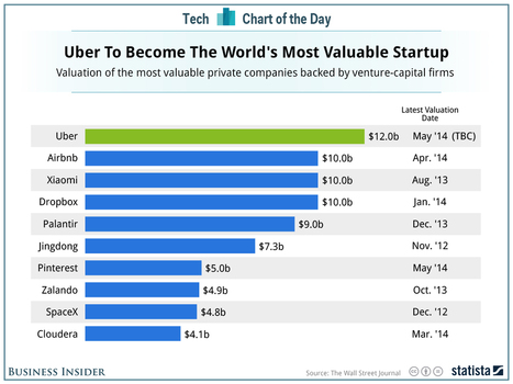 At $12 Billion, Uber Would Become The Most Valuable Startup In The World | Entrepreneurship, Innovation | Scoop.it