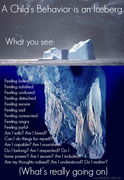 Behavior is an Iceberg | Education For The Future | Scoop.it