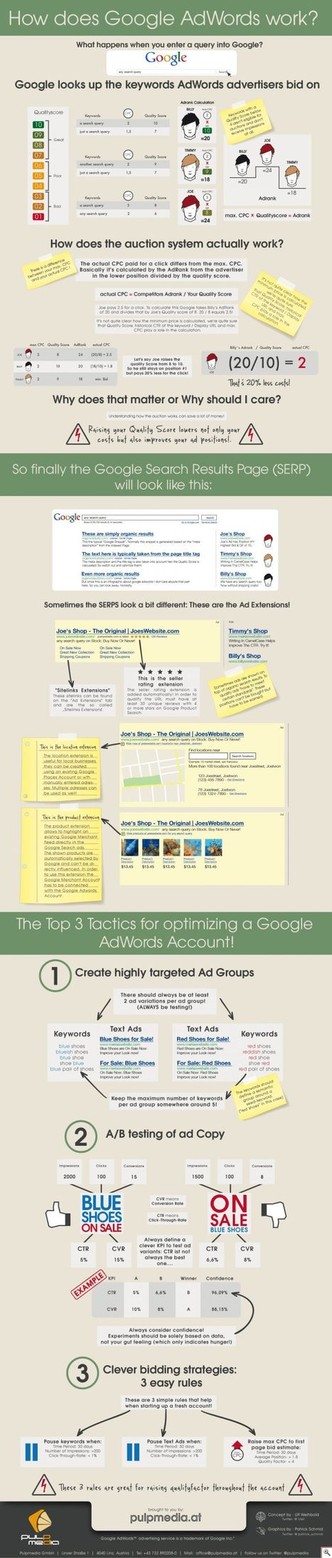[Infographie] Comment fonctionne Google Adwords ? | Time to Learn | Scoop.it