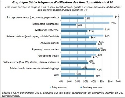 Retour d'expérience RSE dans 20 grandes entreprises françaises | Communautés de pratiques | Scoop.it