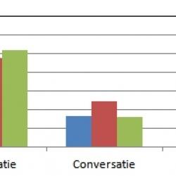 Grootste deel van de werkgevers in Nederland zet Twitter niet goed in.   The Impact of Storytelling   Scoop.it