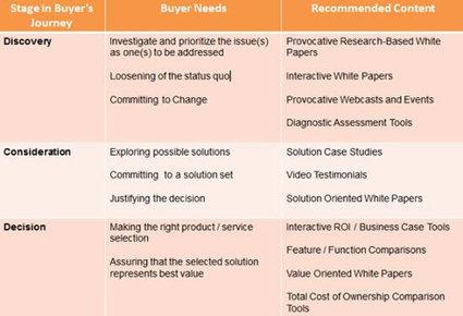 Content marketing strategy: content formats in the new buyer journey | Los archivos secretos de El Estratega | Scoop.it