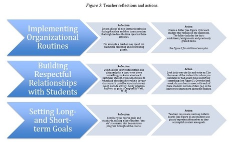 Setting the Stage for Success with High-Leverage Practices | Leading Schools | Scoop.it