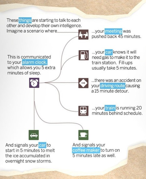 The Internet of Things [Infograph] - @SteveLeibson | Mapmakers | Scoop.it