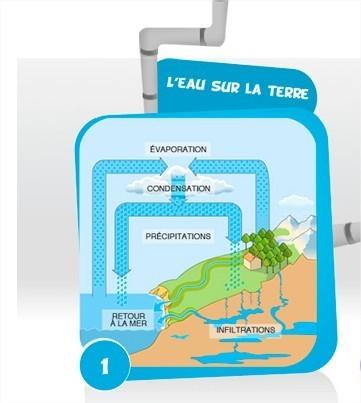 Centre d'information sur l'eau - Junior | Ressources | Scoop.it