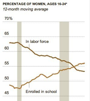 Young Women Leaving Work in Droves to Go Back to School | Learning, Teaching & Leading Today | Scoop.it