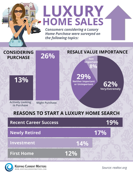 Luxury Homes Sales [INFOGRAPHIC] | Why Buyers Search & What They Consider Before Purchasing a Luxury Home | Omaha Market News | Scoop.it