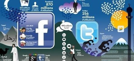 Les chiffres des réseaux sociaux en 2011 [Infographie] | googleplus | Scoop.it