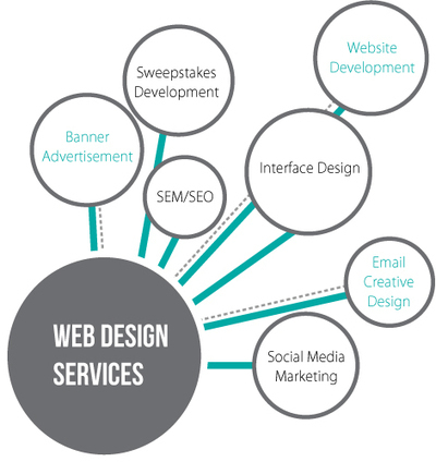 Web Design in Kansas City | Best Web Design Kansas City | Scoop.it