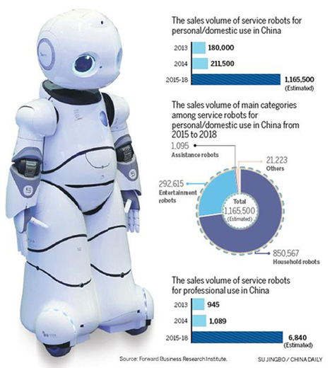 Smart robots report for service - Business - Chinadaily.com.cn | Consumer trends in China | Scoop.it