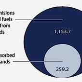 Mining and Fracking Public Lands Creates 4.5 Times More Carbon Than They Can Absorb   EcoWatch   Scoop.it