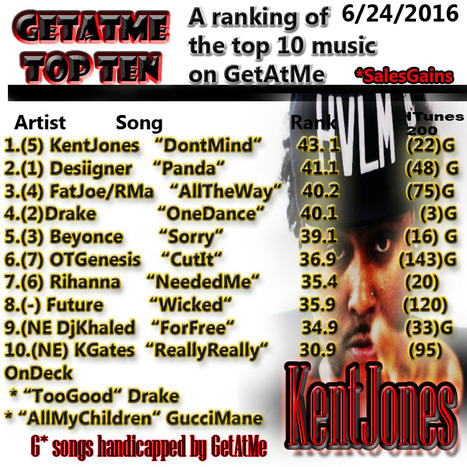 GetAtMe Top Ten Kent Jones DONT MIND is #1 this week (this HipHop/DanceHall is strong this summer) ... #ItsAboutTheMusic | GetAtMe | Scoop.it