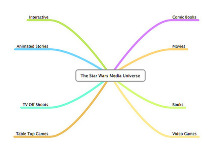 Transmedia: Multichannel Storytelling Transcends Platforms | Geoff Livingston | How to find and tell your story | Scoop.it