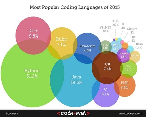 List of Top 10 Most popular Programming Languages of 2015 | News we like | Scoop.it