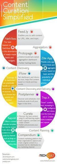 Content Curation Visualized | digital marketing strategy | Scoop.it