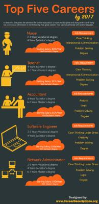 Qué carreras estudiar para 2017 #infografia #infographic #education   tips para estudiar   Scoop.it