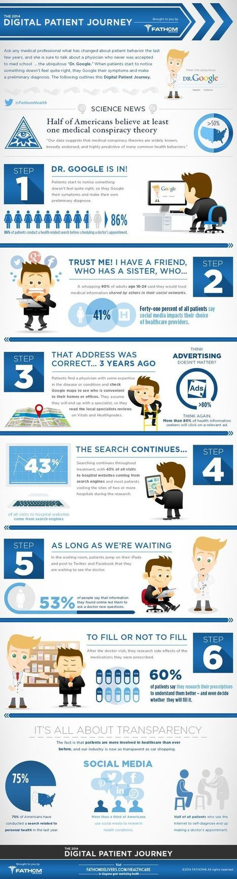 The digital behaviours of patients: an infographic | Health around the clock | Scoop.it