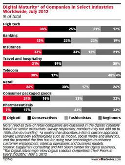 US e-Detailing Spending Up 74% in 2012. Yet Pharma Still NOT | Pharma Digital Marketing | Scoop.it