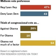 Midterm Election Indicators Daunting for Democrats   Gov and law - Joe smith   Scoop.it