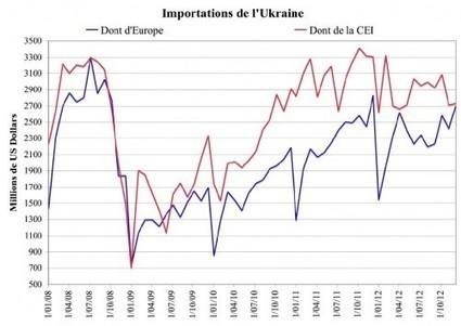 Quel avenir pour l'Ukraine? | RussEurope | Econopoli | Scoop.it