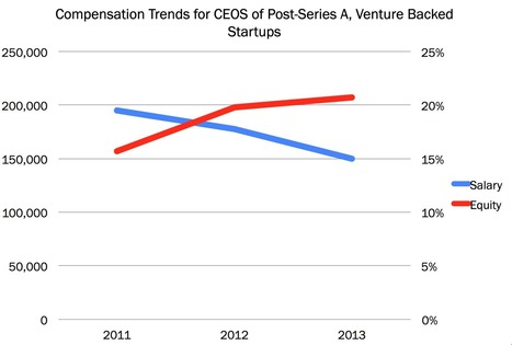 The Unexpected Compensation Trends of Post-Series A Startup Founder/CEOs | Entrepreneurship | Scoop.it