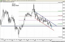 Trader Dan's Market Views: Silver Chart and Comments | Gold and What Moves it. | Scoop.it
