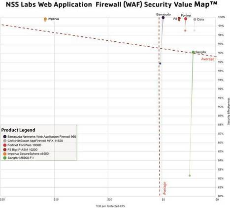 Discover why NetScaler AppFirewall earns a Recommended rating in NSS Labs' Web Application Firewall (WAF) Public Test | In a Big-IP World | Scoop.it
